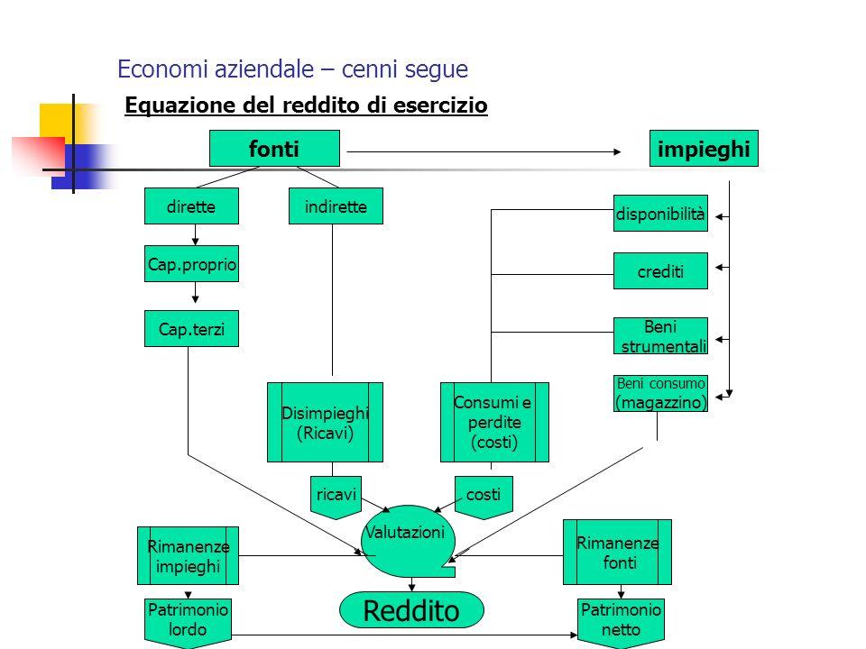 Economi aziendale – cenni segue Equazione del reddito di esercizio fontiimpieghi disponibilità crediti Beni strumentali Beni consumo (magazzino) diret