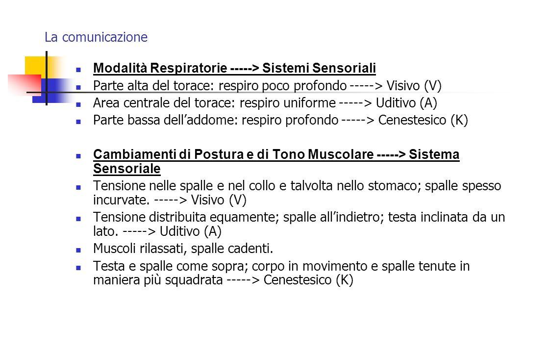 La comunicazione Modalità Respiratorie -----> Sistemi Sensoriali Parte alta del torace: respiro poco profondo -----> Visivo (V) Area centrale del tora