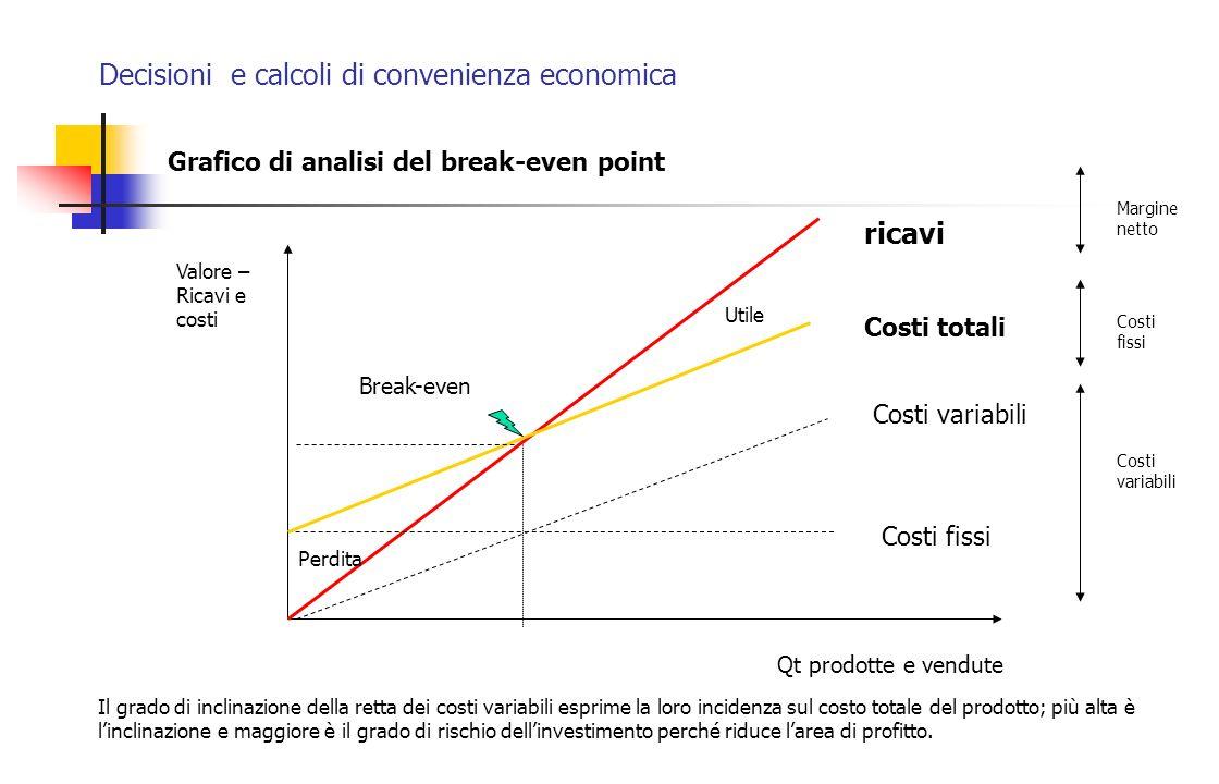 Decisioni e calcoli di convenienza economica Valore – Ricavi e costi Qt prodotte e vendute ricavi Grafico di analisi del break-even point Costi totali