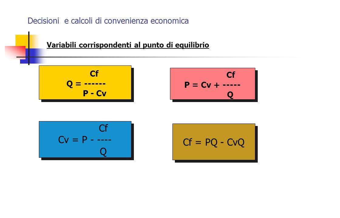 Decisioni e calcoli di convenienza economica Variabili corrispondenti al punto di equilibrio Cf Q = ------ P - Cv Cf Q = ------ P - Cv Cf P = Cv + ---