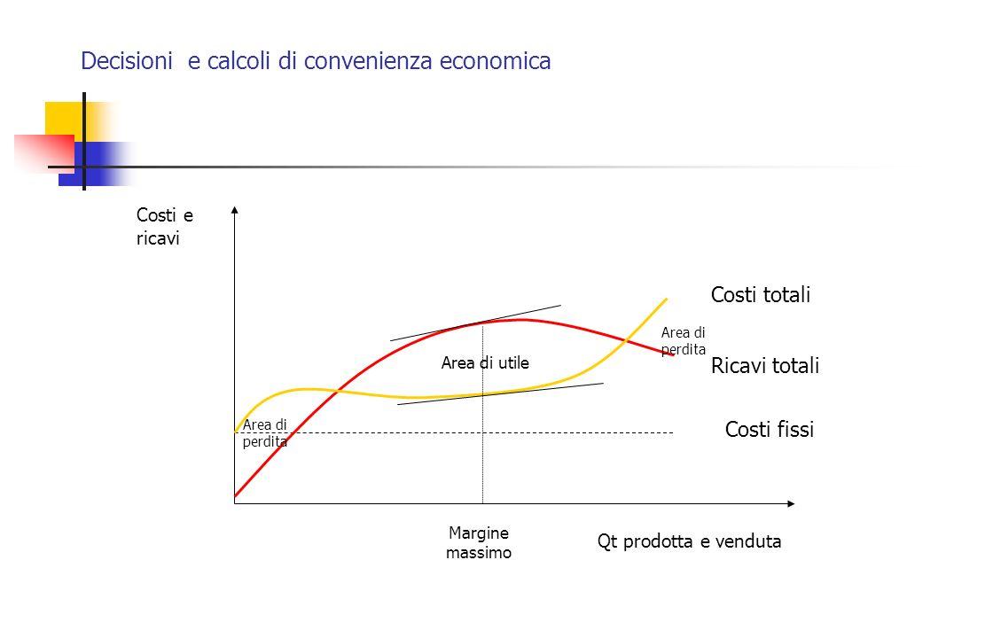 Decisioni e calcoli di convenienza economica Costi e ricavi Qt prodotta e venduta Ricavi totali Costi totali Area di utile Area di perdita Margine mas