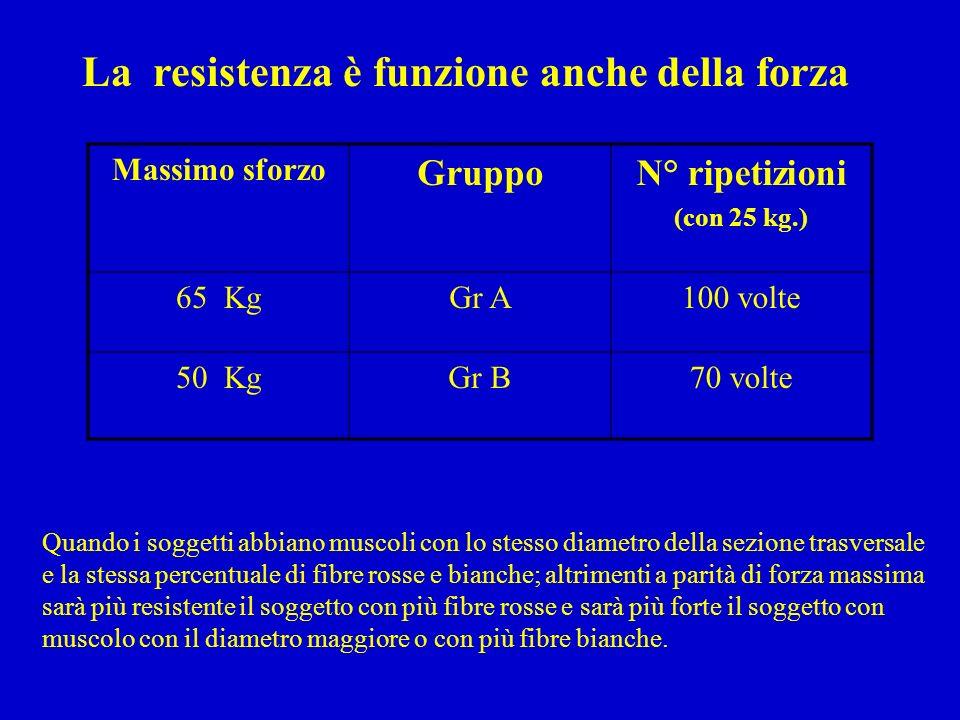 La resistenza è funzione anche della forza Massimo sforzo GruppoN° ripetizioni (con 25 kg.) 65 KgGr A100 volte 50 KgGr B70 volte Quando i soggetti abb