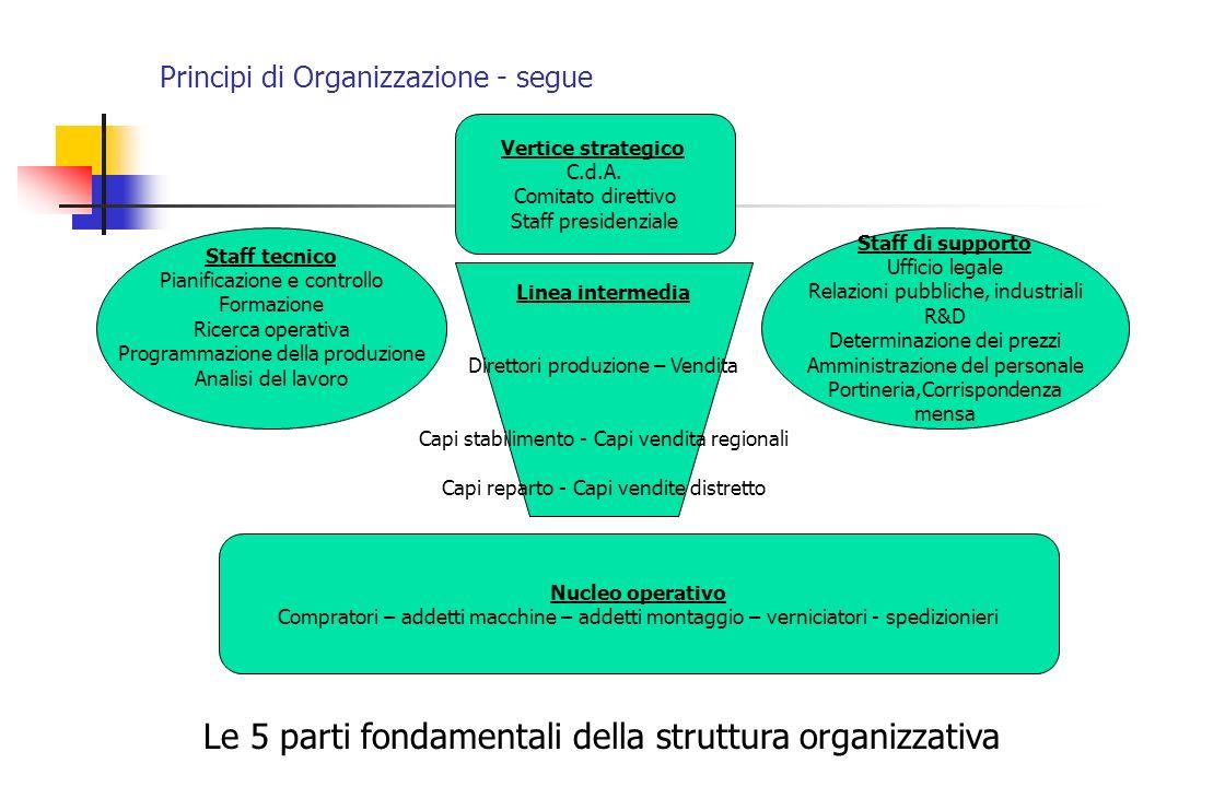 Principi di Organizzazione - segue Vertice strategico C.d.A. Comitato direttivo Staff presidenziale Staff tecnico Pianificazione e controllo Formazion