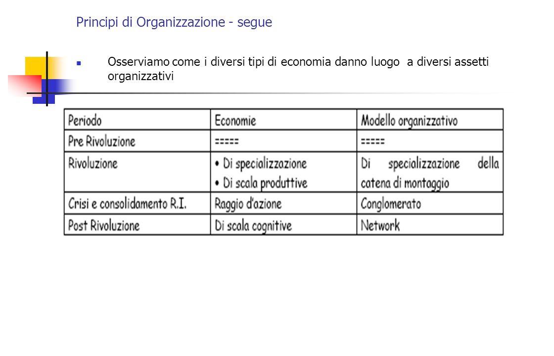 Principi di Organizzazione - segue Osserviamo come i diversi tipi di economia danno luogo a diversi assetti organizzativi