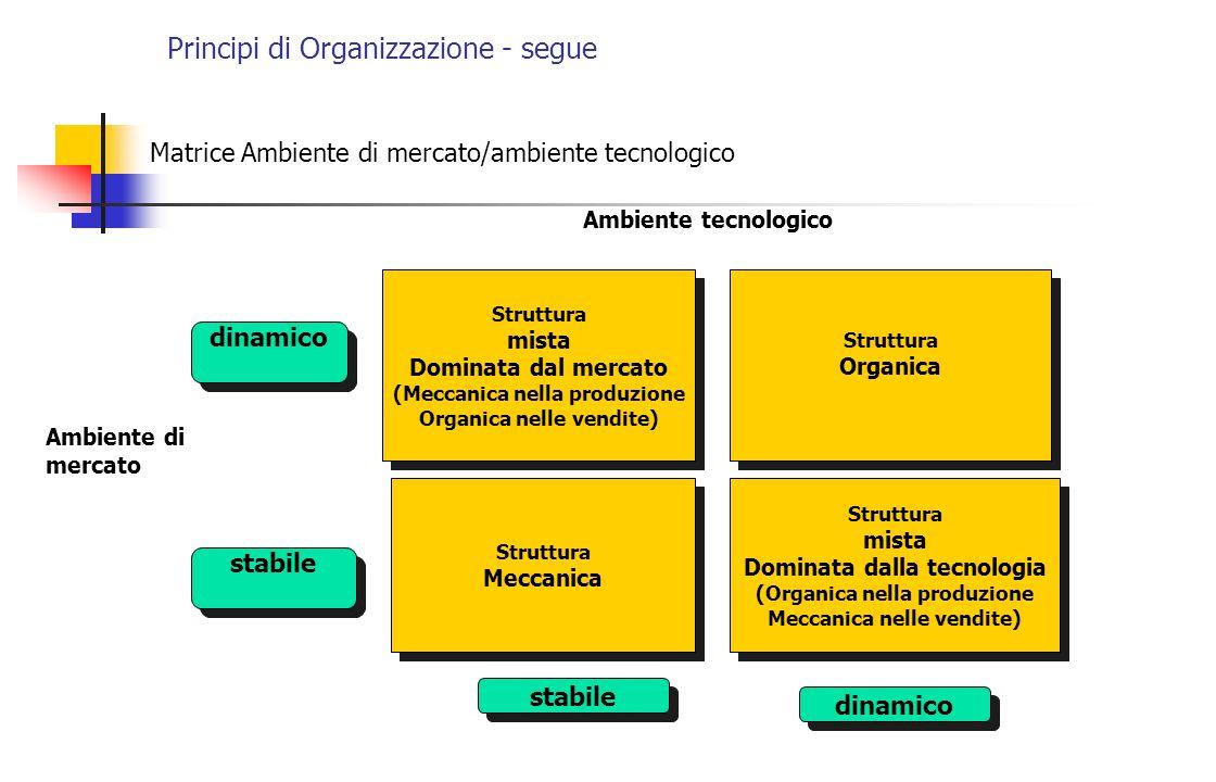 Principi di Organizzazione - segue Matrice Ambiente di mercato/ambiente tecnologico Struttura mista Dominata dal mercato (Meccanica nella produzione O