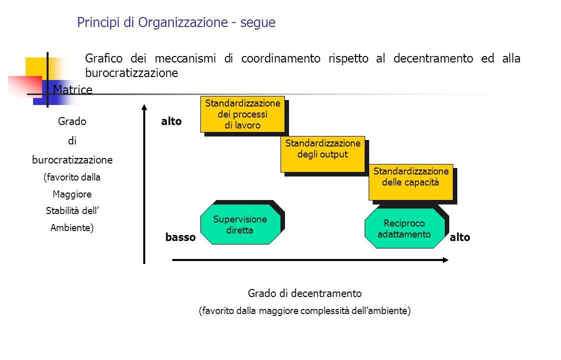 Principi di Organizzazione - segue Grafico dei meccanismi di coordinamento rispetto al decentramento ed alla burocratizzazione Matrice Grado di burocr