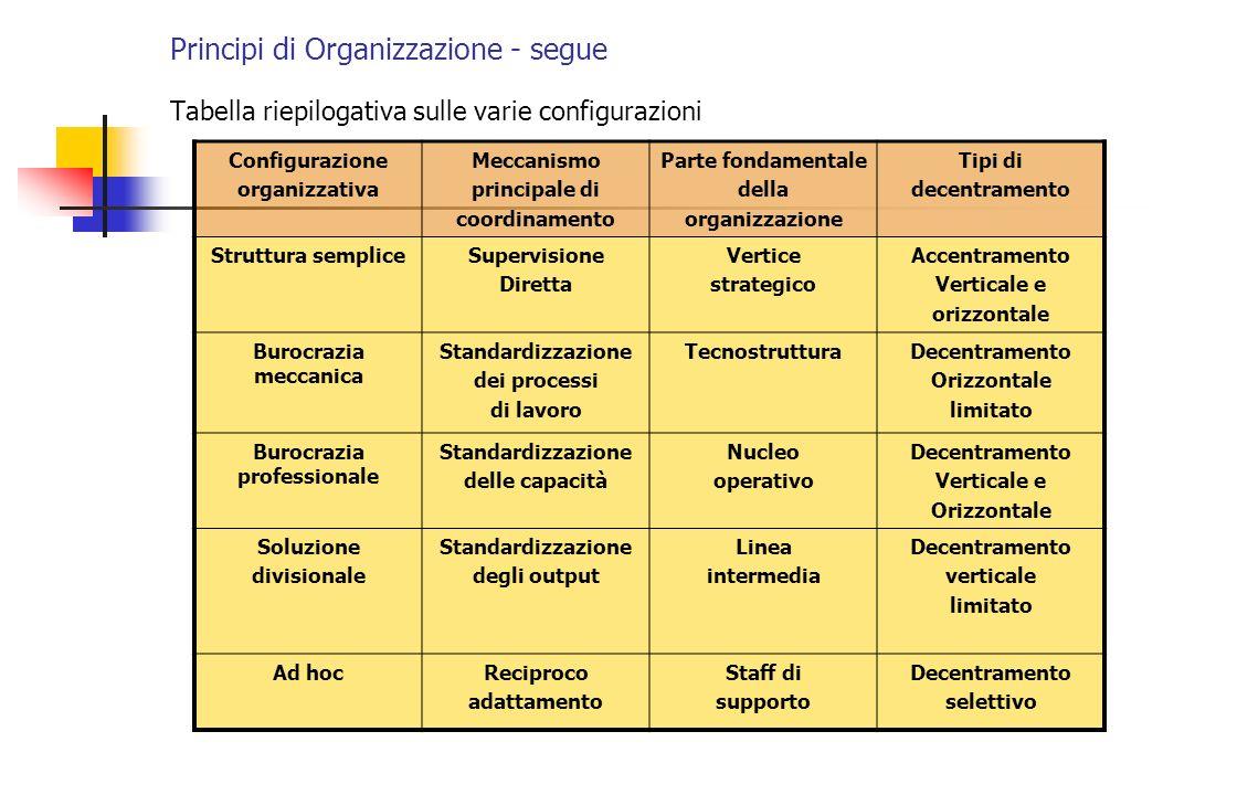 Principi di Organizzazione - segue Tabella riepilogativa sulle varie configurazioni Configurazione organizzativa Meccanismo principale di coordinament