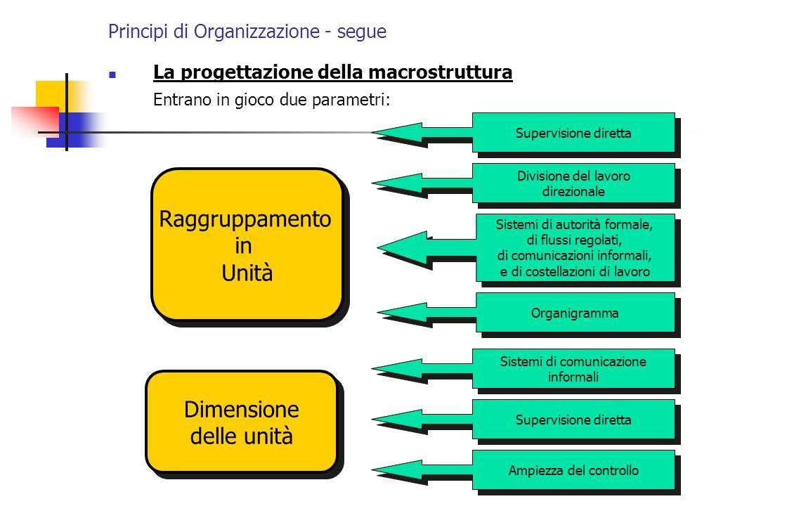 Principi di Organizzazione - segue La progettazione della macrostruttura Entrano in gioco due parametri: Raggruppamento in Unità Raggruppamento in Uni