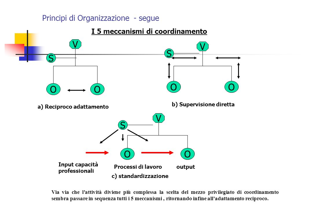 Principi di Organizzazione - segue Vi sono due modelli organizzativi che spiegano bene limpatto dellambiente sulla struttura organizzativa: 1)Organizzazione MECCANICA 2)Organizzazione ORGANICA Le organizzazioni che raggiungono un alto grado di specializzazione orizzontale e verticale, cioè dove la divisione del lavoro è intensa, la maggior parte delle attività di lavoro sono routinarie, relativamente esigue e semplici, e i compiti e le mansioni molto ripetitivi sono denominate STRUTTURE MECCANICHE (imprese auto, meccaniche, fast food, ecc.).