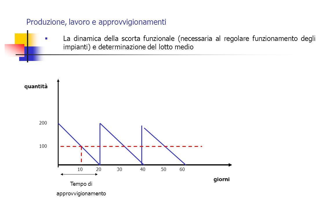 Produzione, lavoro e approvvigionamenti La dinamica della scorta funzionale (necessaria al regolare funzionamento degli impianti) e determinazione del