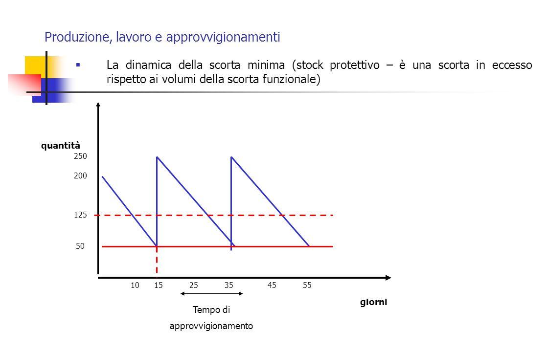 Produzione, lavoro e approvvigionamenti La dinamica della scorta minima (stock protettivo – è una scorta in eccesso rispetto ai volumi della scorta fu