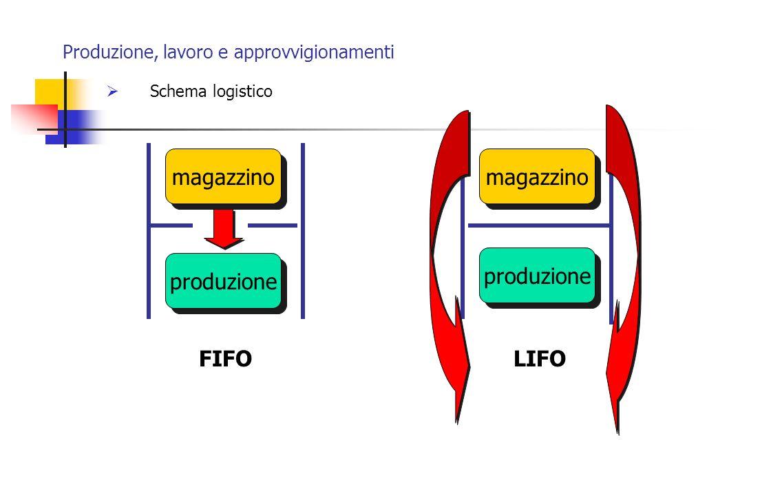 Produzione, lavoro e approvvigionamenti Schema logistico magazzino produzione FIFO magazzino produzione LIFO