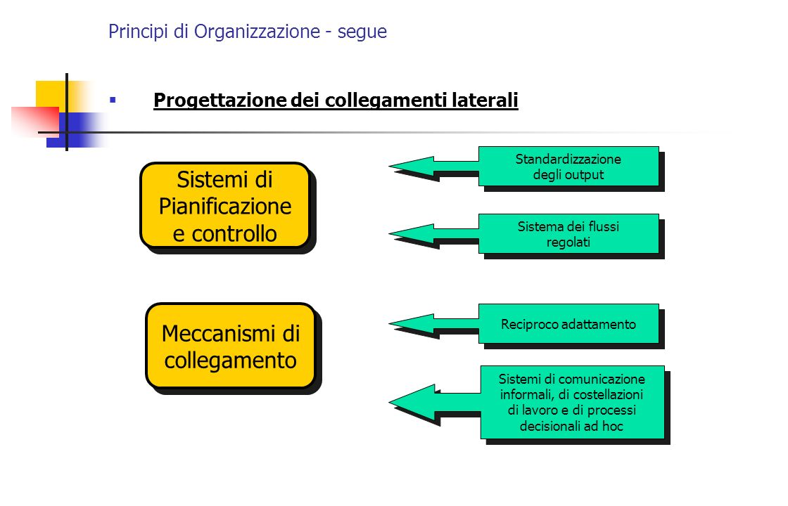 Principi di Organizzazione - segue In sintesi In generale, quindi, in presenza di un cambiamento significativo (nelle tecnologie, nei prodotti, nei gusti dei consumatori, nellambiente in generale) la gerarchizzazione delle decisioni e la rigida separazione delle attività comportano: - scarsa attenzione ai problemi di adattamento; - aumento del volume delle informazioni che devono essere trasmesse e trattate; - più intensa interazione tra le direzioni funzionali; che nel loro insieme generano la perdita di controllo, ossia una diminuzione dellaccuratezza e della completezza delle informazioni, che può essere ulteriormente aggravata dalla distorsione volontaria delle informazioni (opportunismo) o dalla rigidità al cambiamento.
