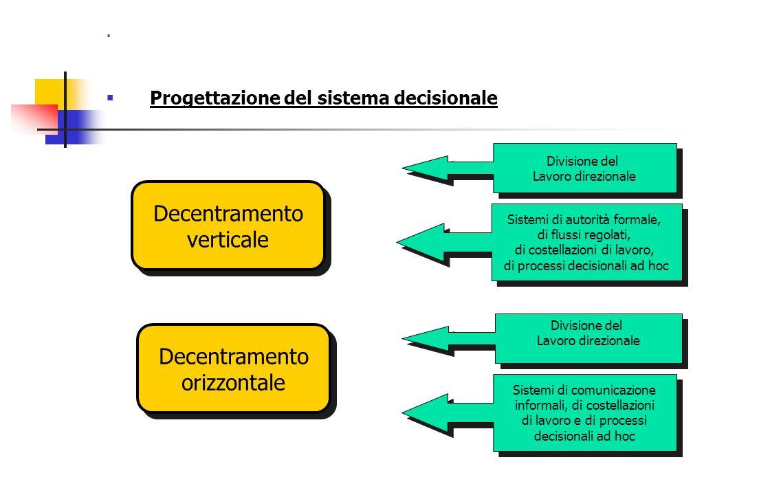 . Progettazione del sistema decisionale Decentramento verticale Decentramento verticale Decentramento orizzontale Decentramento orizzontale Divisione