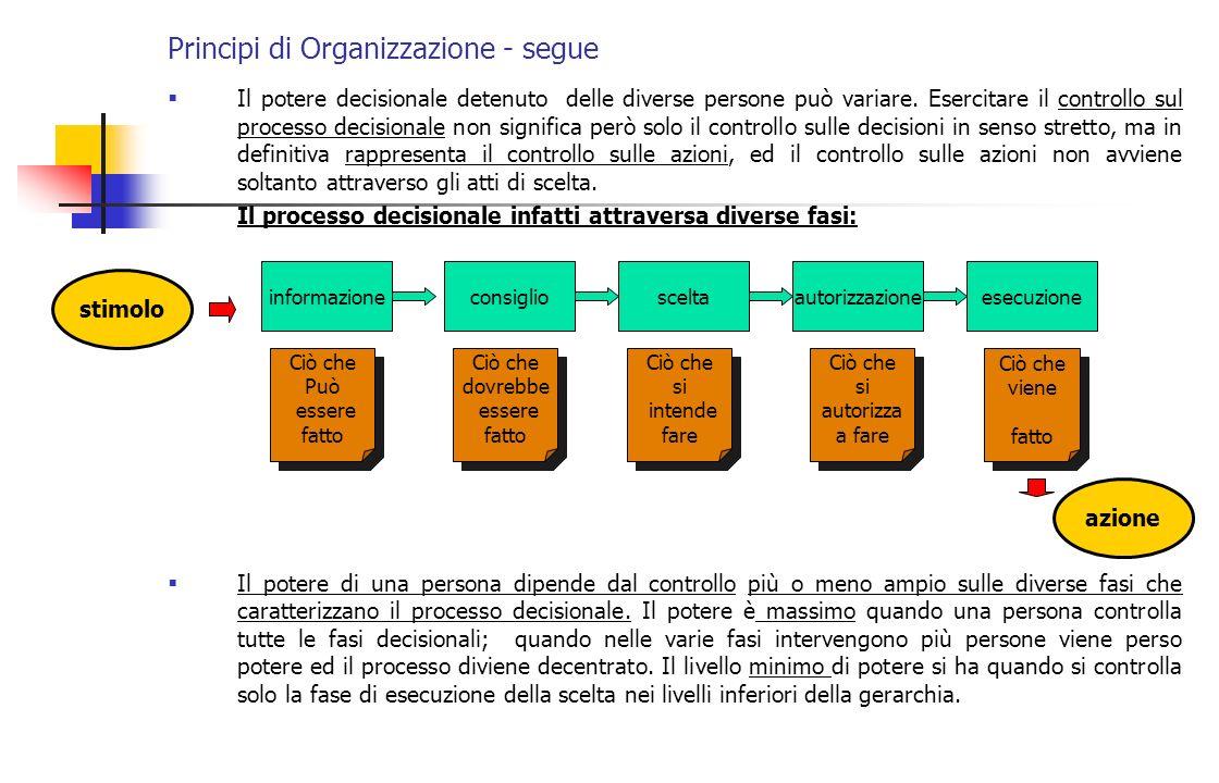 Principi di Organizzazione - segue Il potere decisionale detenuto delle diverse persone può variare. Esercitare il controllo sul processo decisionale