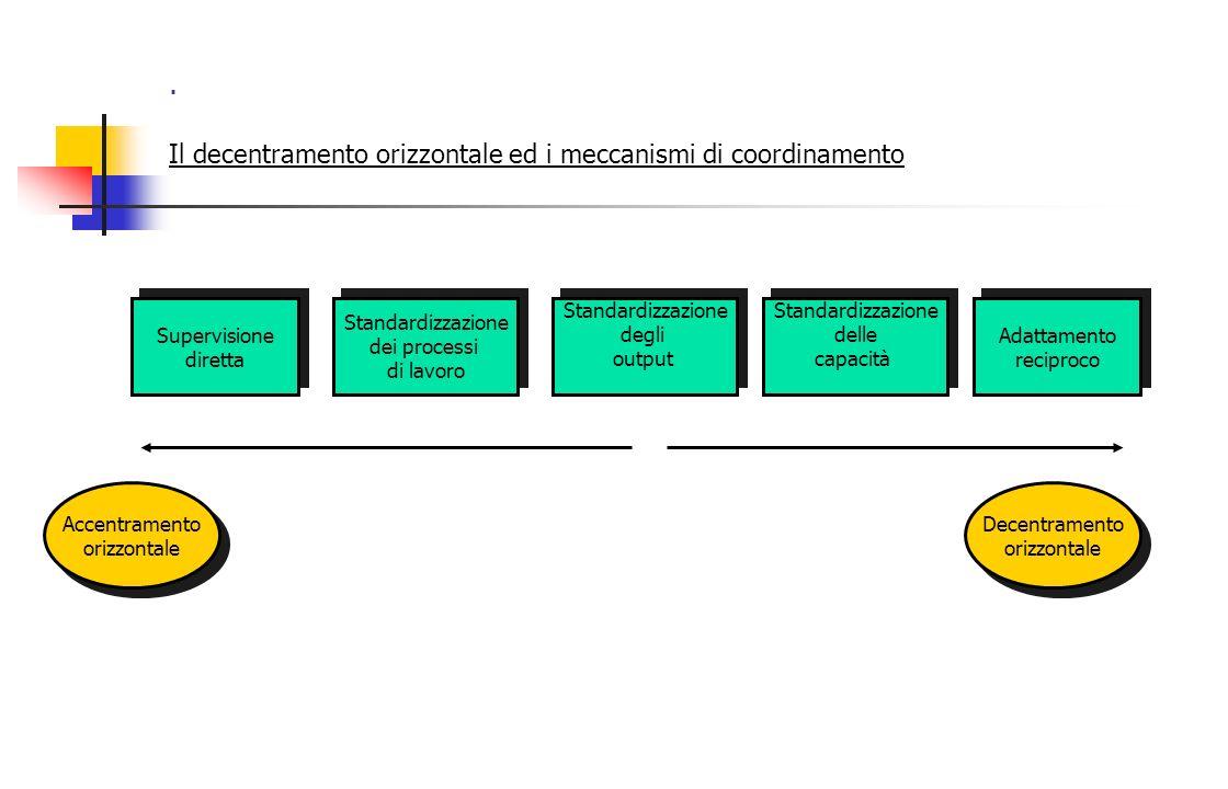 . Il decentramento orizzontale ed i meccanismi di coordinamento Supervisione diretta Supervisione diretta Standardizzazione dei processi di lavoro Sta