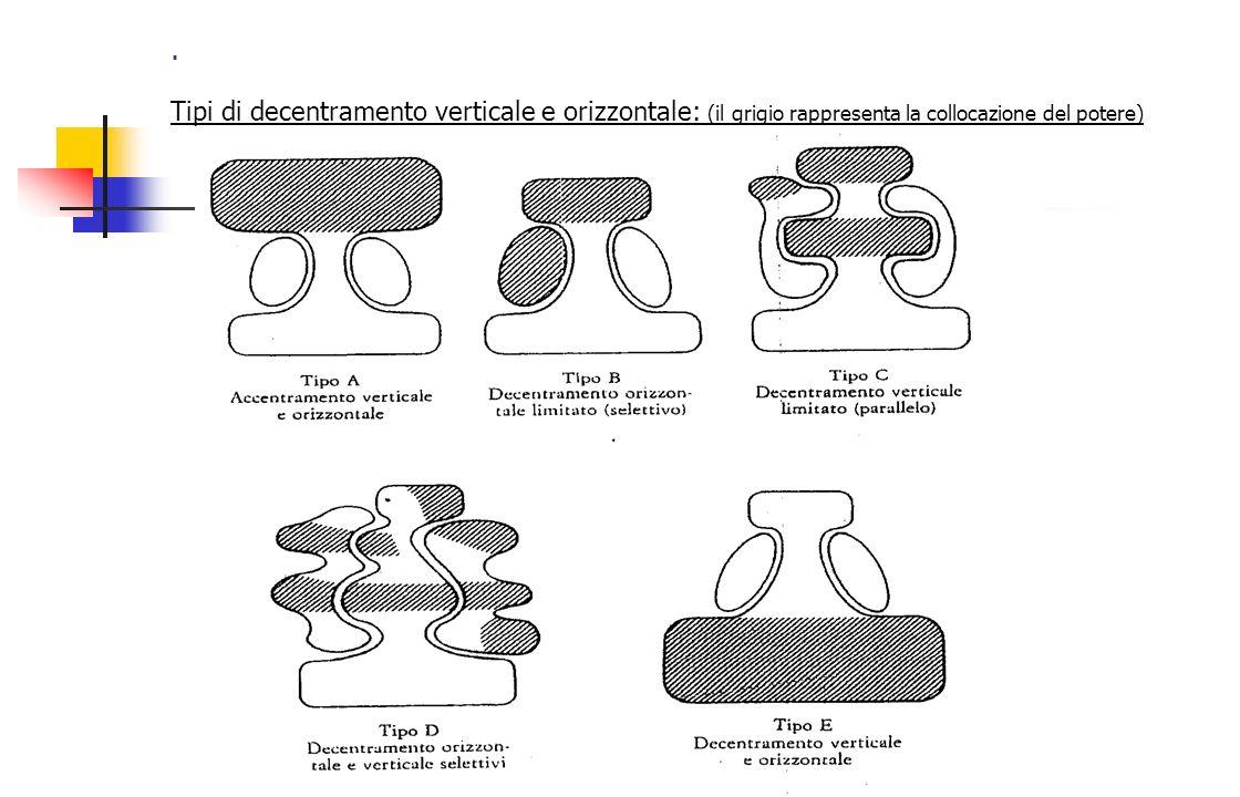 . Tipi di decentramento verticale e orizzontale: (il grigio rappresenta la collocazione del potere)