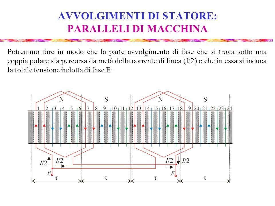 AVVOLGIMENTI DI STATORE: PARALLELI DI MACCHINA Potremmo fare in modo che la parte avvolgimento di fase che si trova sotto una coppia polare sia percor
