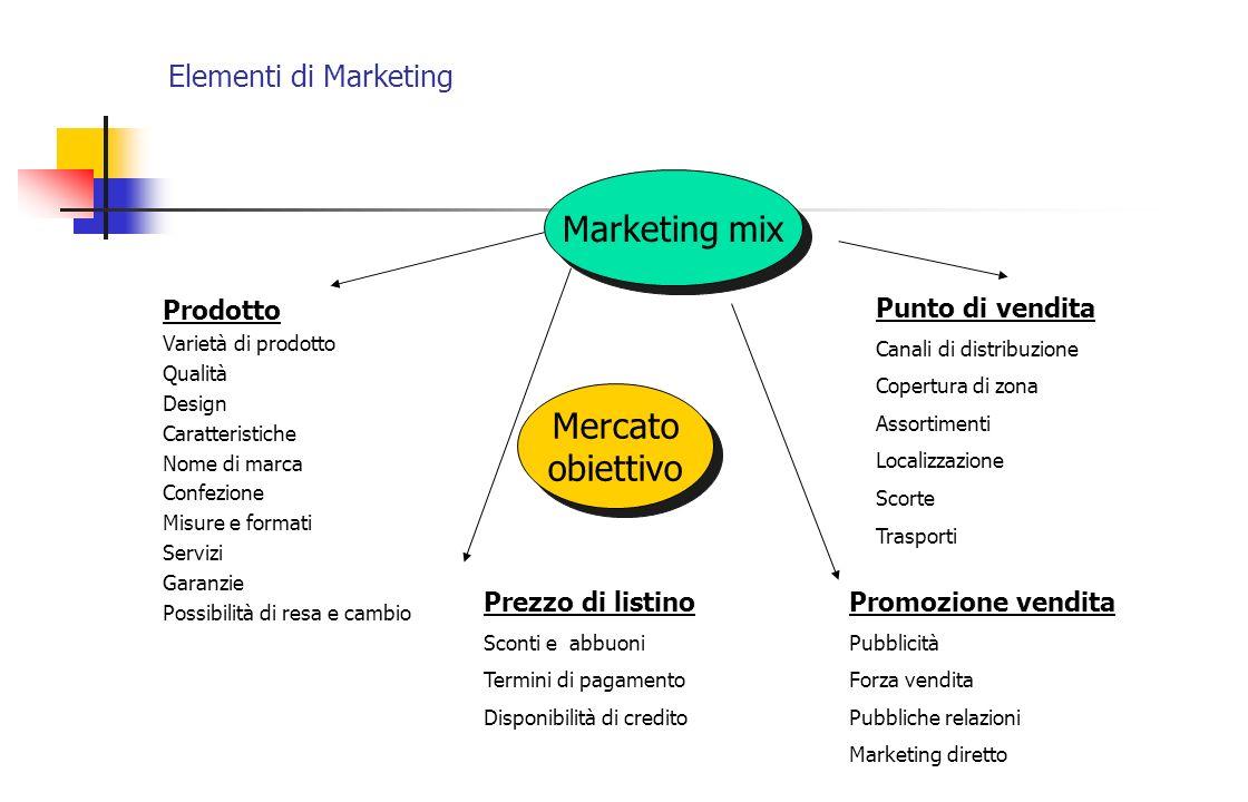 Elementi di Marketing Prodotto Varietà di prodotto Qualità Design Caratteristiche Nome di marca Confezione Misure e formati Servizi Garanzie Possibili
