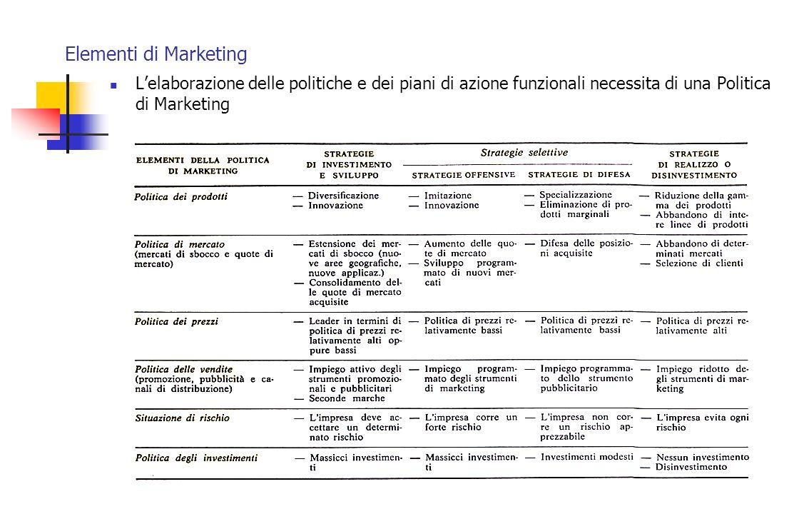 Elementi di Marketing Lelaborazione delle politiche e dei piani di azione funzionali necessita di una Politica di Marketing