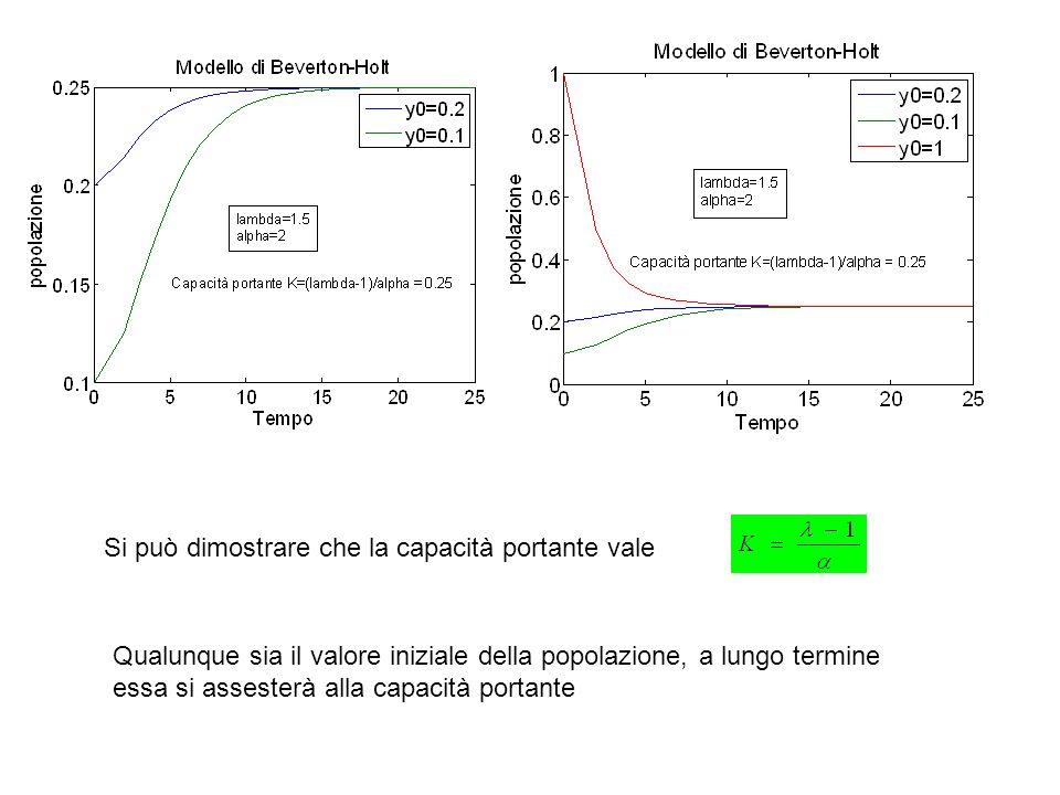 %%%%%%%%%%%%%%% % Equilibrio in caso di inquinamento (morte del 30% delle aringhe) % ---------------------------------- % f(Nt+1) = f(Nt) -0.3*f(Nt) % % ==> equilibrio: f(Nt)[1-0.3] = Nt % ==> intersezione di f(Nt) con la retta: Nt / [1-0.3] %%%%%%%%%%%%%%%%%% % figure(3) equi=Nt; inqui=1/(1-0.3); y2=inqui*Nt; plot(Nt,y,Nt,equi, g ,Nt,y2, --r ) title( Effetto dell inquinamento ) xlabel( Stock(Nt) ) ylabel( Reclutamento Nt+1 )