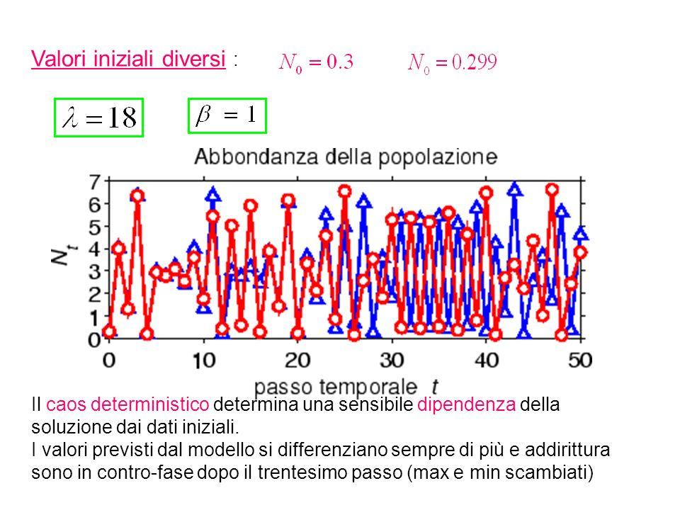 Valori iniziali diversi : Il caos deterministico determina una sensibile dipendenza della soluzione dai dati iniziali. I valori previsti dal modello s