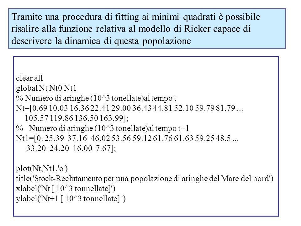 clear all global Nt Nt0 Nt1 % Numero di aringhe (10^3 tonellate)al tempo t Nt=[0.69 10.03 16.36 22.41 29.00 36.43 44.81 52.10 59.79 81.79... 105.57 11