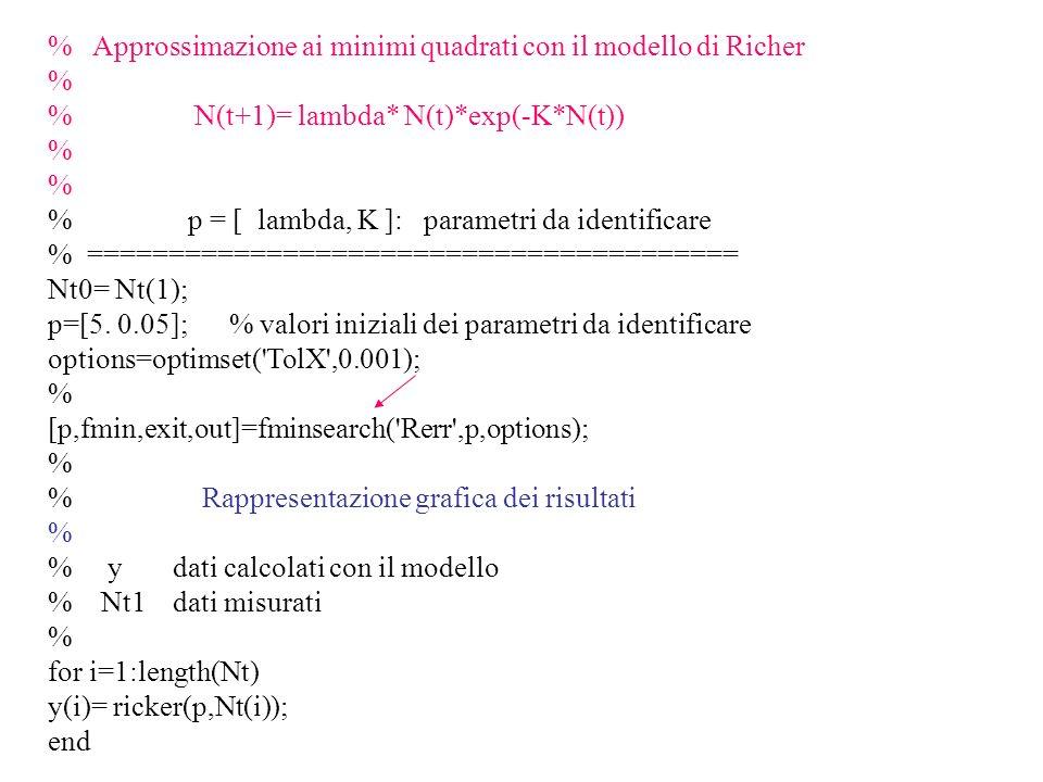 % Approssimazione ai minimi quadrati con il modello di Richer % % N(t+1)= lambda* N(t)*exp(-K*N(t)) % % p = [ lambda, K ]: parametri da identificare %
