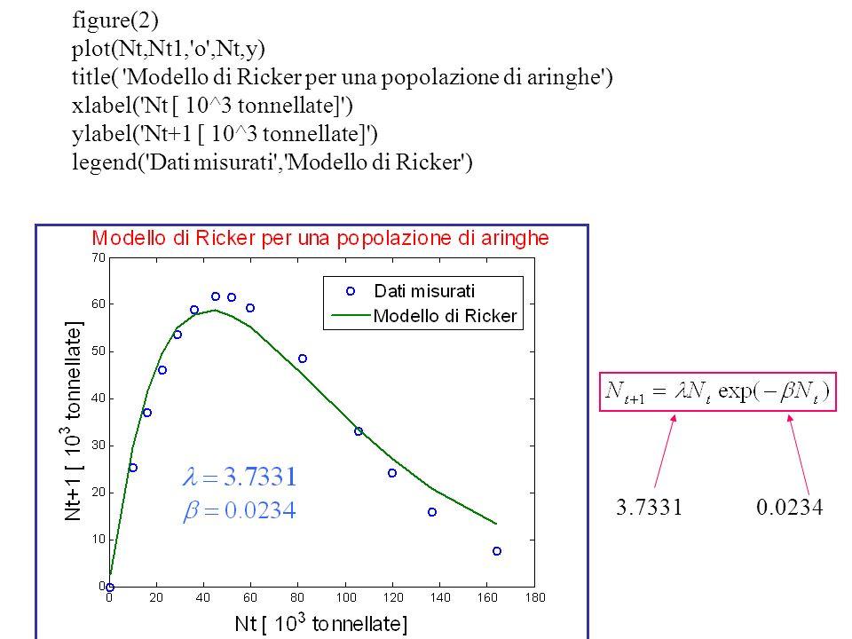 figure(2) plot(Nt,Nt1,'o',Nt,y) title( 'Modello di Ricker per una popolazione di aringhe') xlabel('Nt [ 10^3 tonnellate]') ylabel('Nt+1 [ 10^3 tonnell