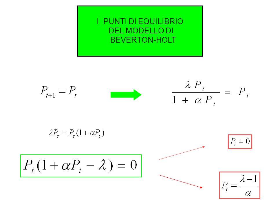 Dinamiche temporali a confronto T=[0:20]; a1(1)=Nt0; a2(1)=a1(1); for i=1:length(T)-1 a1(i+1)=ricker(p,a1(i)); a2(i+1)=ricker(p,a2(i)); a2(i+1)=a2(i+1)-0.3*a2(i+1); end plot(T,a1,T,a1, o ,T,a2,T,a2, * ) title( Le dinamiche temporali a confronto ) xlabel( Tempo [anni] ) ylabel( Densità ) Dinamiche temporali a confronto