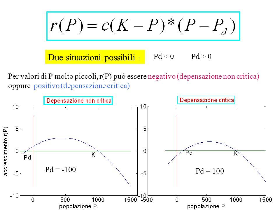 Due situazioni possibili : Pd = 100 Pd = -100 Per valori di P molto piccoli, r(P) può essere negativo (depensazione non critica) oppure positivo (depe