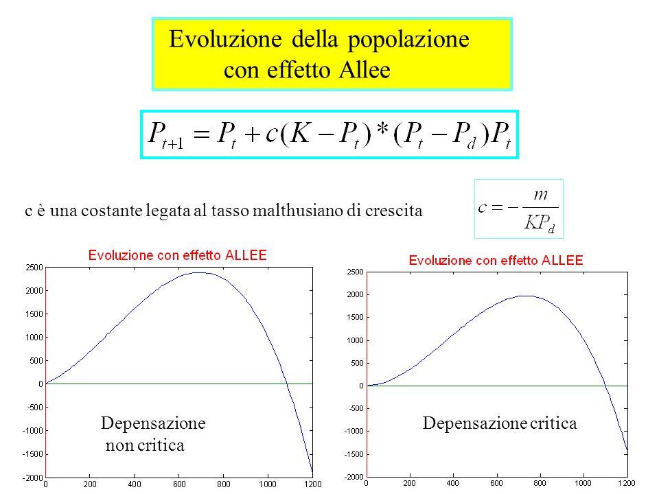 Evoluzione della popolazione con effetto Allee c è una costante legata al tasso malthusiano di crescita Depensazione criticaDepensazione non critica