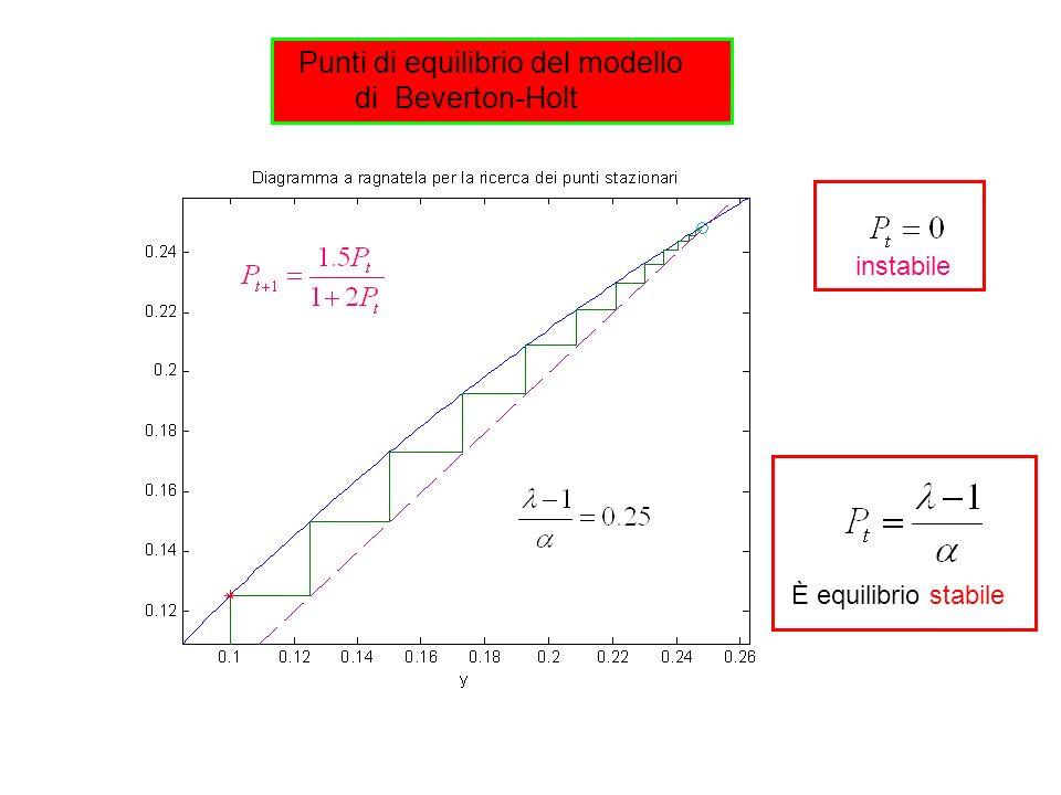 Punti di equilibrio del modello di Beverton-Holt È equilibrio stabile instabile