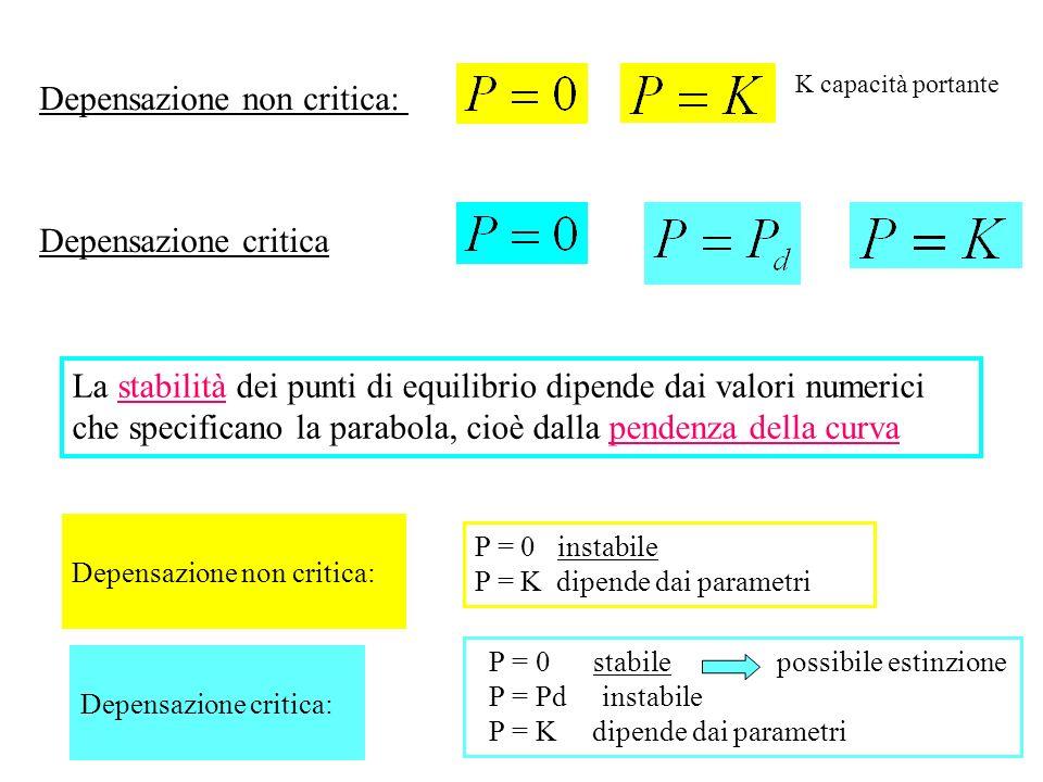 Depensazione non critica: K capacità portante Depensazione critica La stabilità dei punti di equilibrio dipende dai valori numerici che specificano la