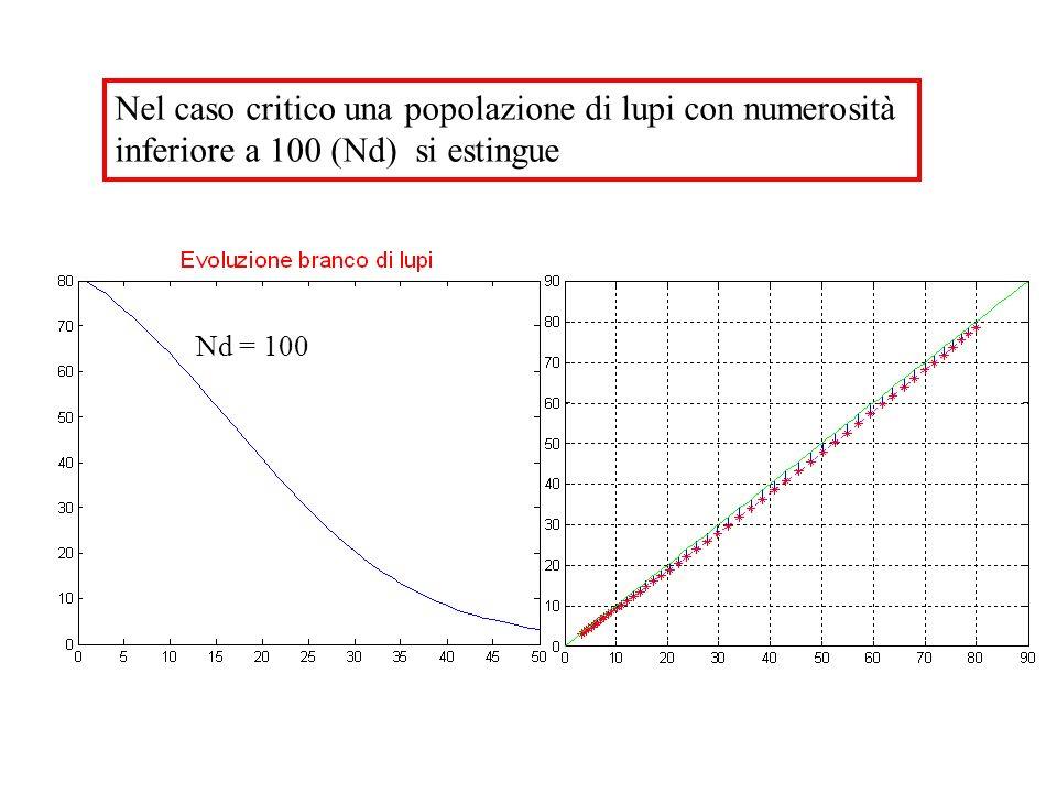 Nel caso critico una popolazione di lupi con numerosità inferiore a 100 (Nd) si estingue Nd = 100