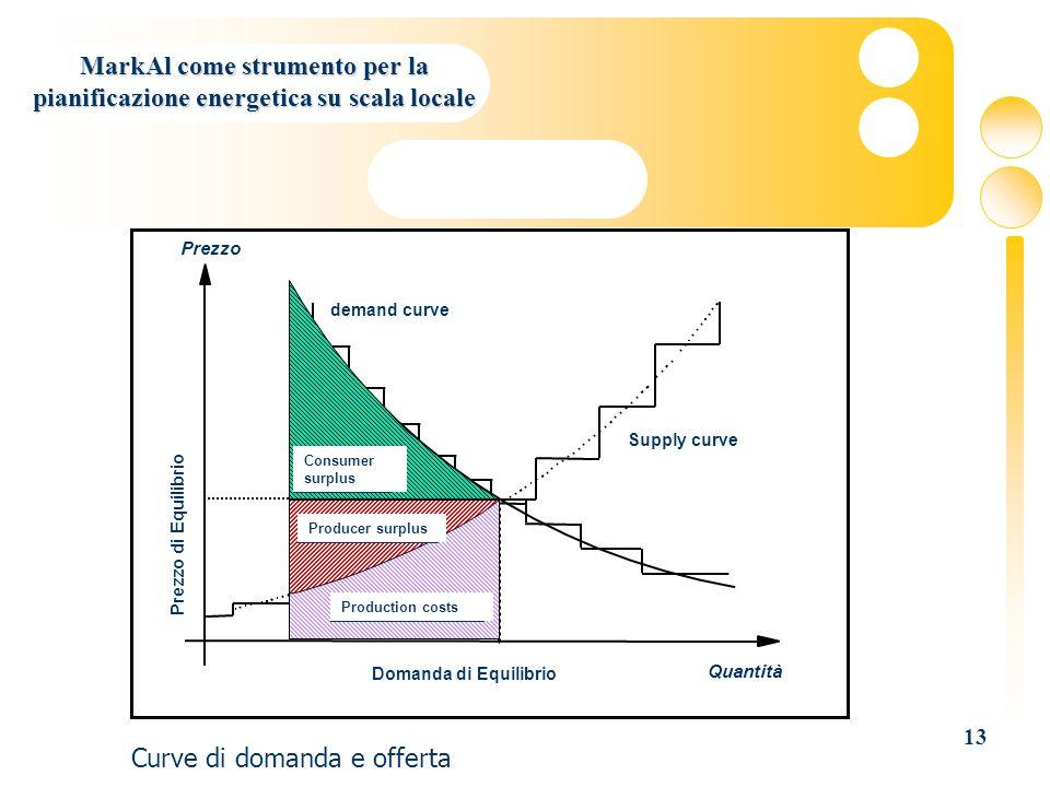 13 MarkAl come strumento per la pianificazione energetica su scala locale Curve di domanda e offerta Quantità Prezzo Prezzo di Equilibrio Domanda di E