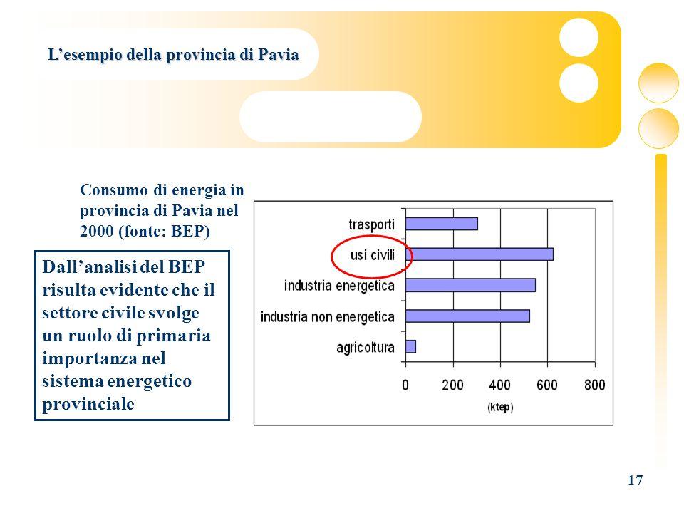 17 Consumo di energia in provincia di Pavia nel 2000 (fonte: BEP) Dallanalisi del BEP risulta evidente che il settore civile svolge un ruolo di primar