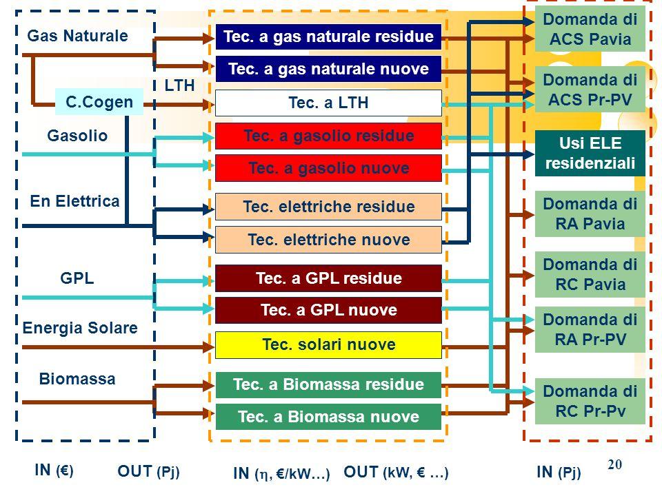 20 Gas Naturale Gasolio LTH GPL Biomassa Domanda di ACS Pr-PV Domanda di RA Pavia Domanda di RC Pavia Domanda di RA Pr-PV Domanda di RC Pr-Pv Tec. a g