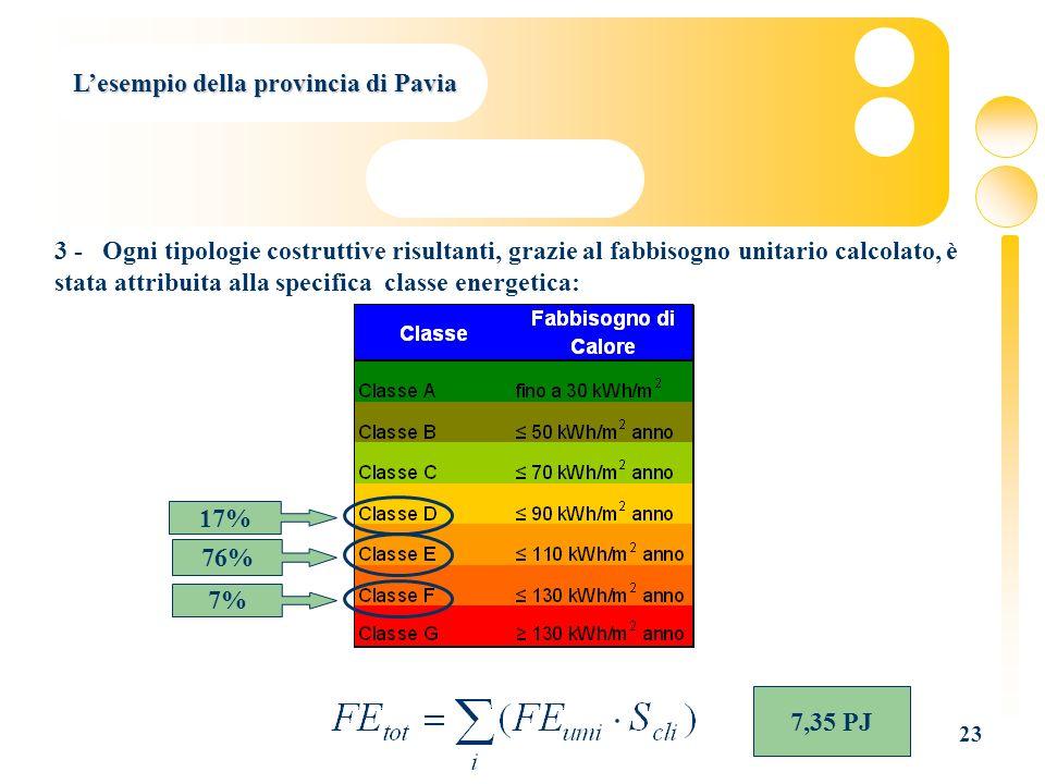 23 Lesempio della provincia di Pavia 76% 17% 7% 3 - Ogni tipologie costruttive risultanti, grazie al fabbisogno unitario calcolato, è stata attribuita