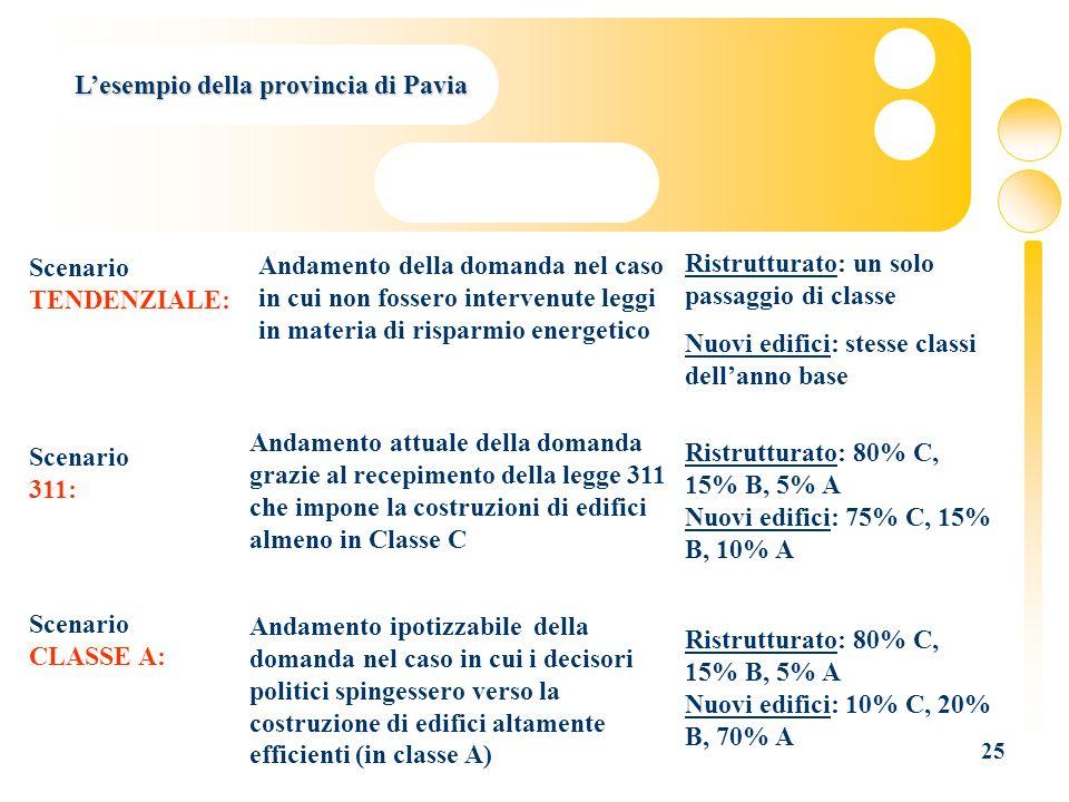 25 Lesempio della provincia di Pavia Scenario TENDENZIALE: Andamento della domanda nel caso in cui non fossero intervenute leggi in materia di risparm