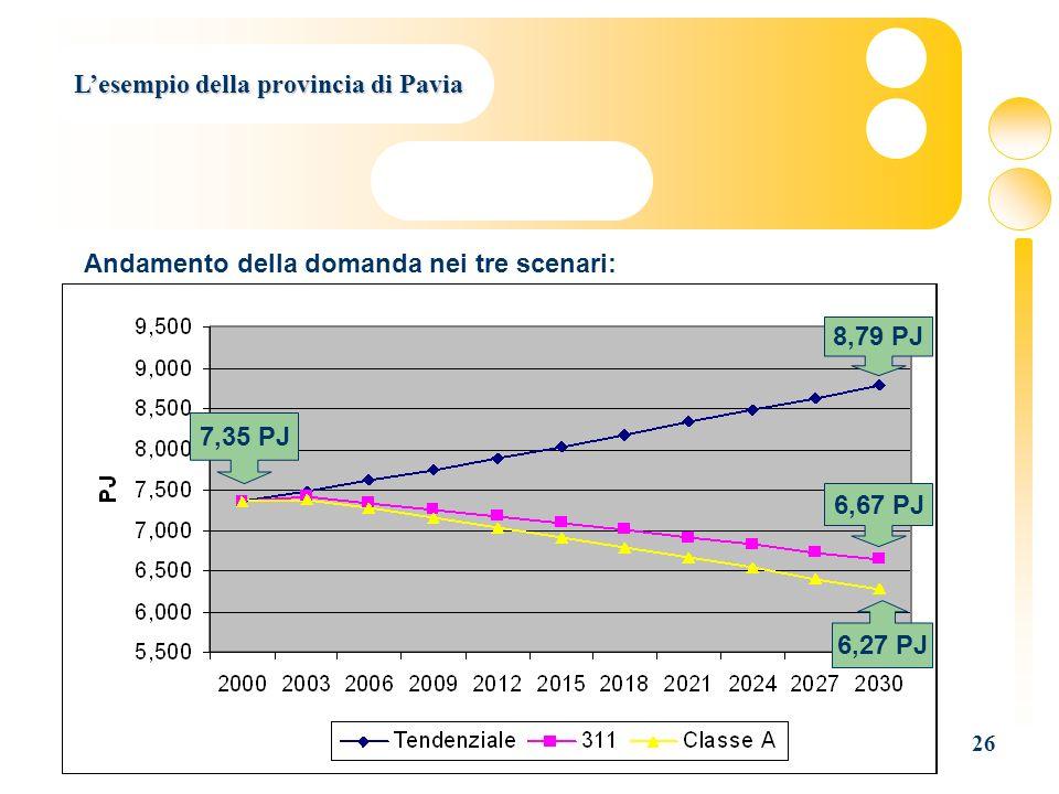 26 Lesempio della provincia di Pavia 7,35 PJ 8,79 PJ 6,67 PJ 6,27 PJ Andamento della domanda nei tre scenari:
