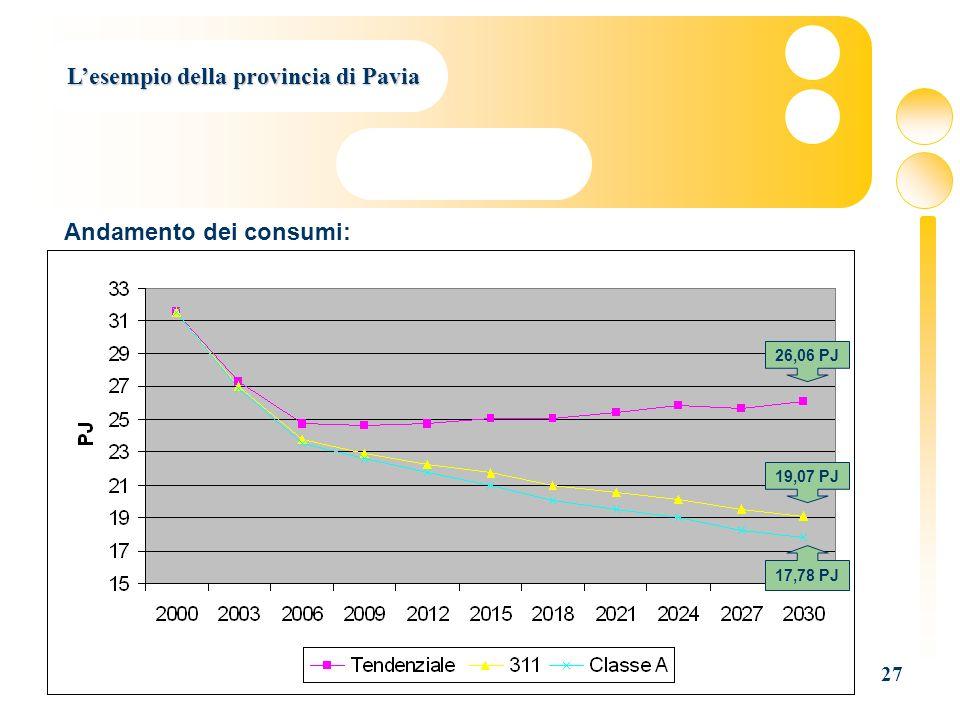 27 Lesempio della provincia di Pavia 26,06 PJ 19,07 PJ 17,78 PJ Andamento dei consumi: