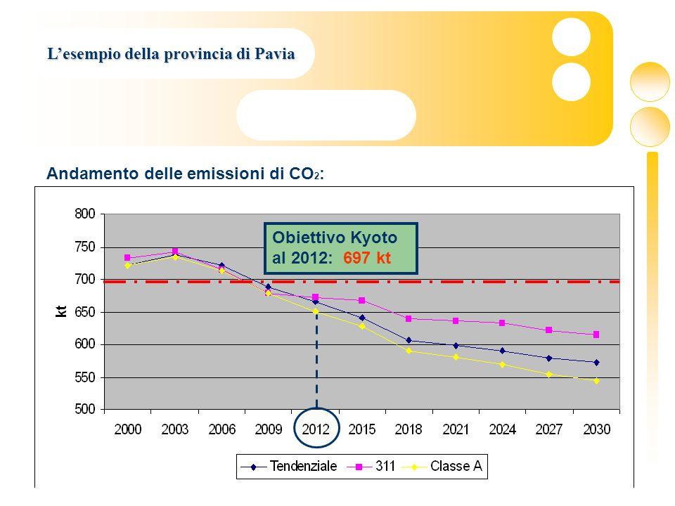 28 Lesempio della provincia di Pavia Andamento delle emissioni di CO 2 : Obiettivo Kyoto al 2012: 697 kt
