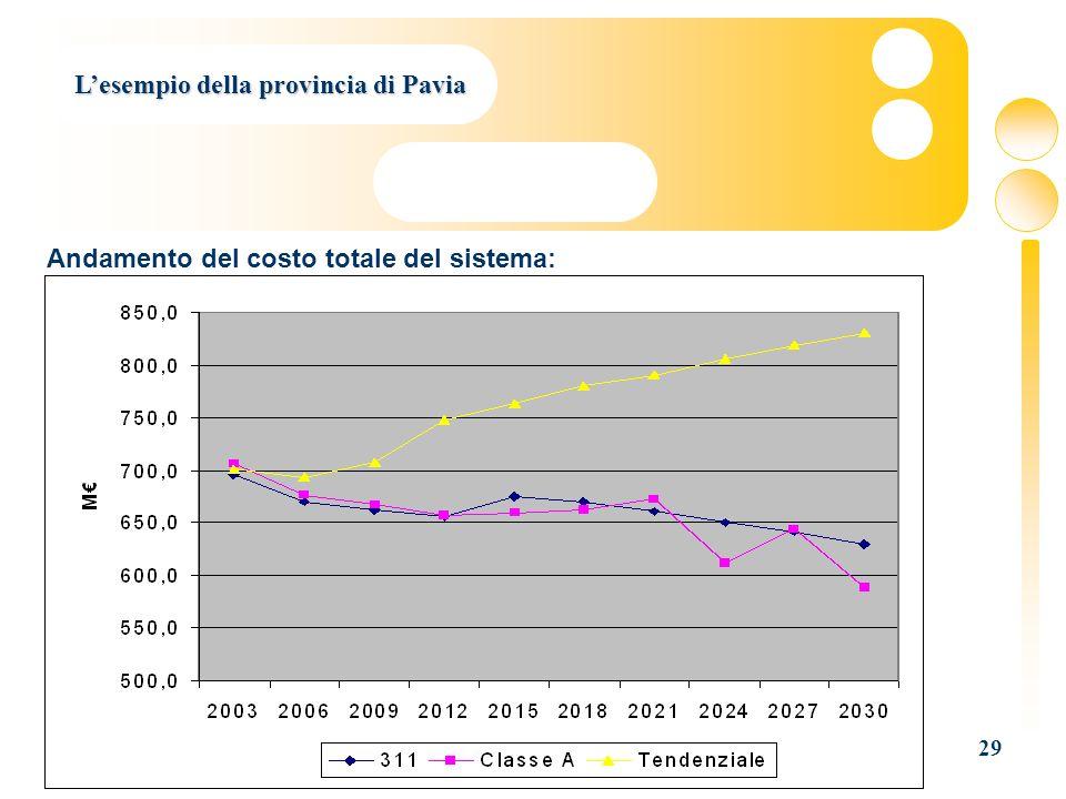 29 Lesempio della provincia di Pavia Andamento del costo totale del sistema:
