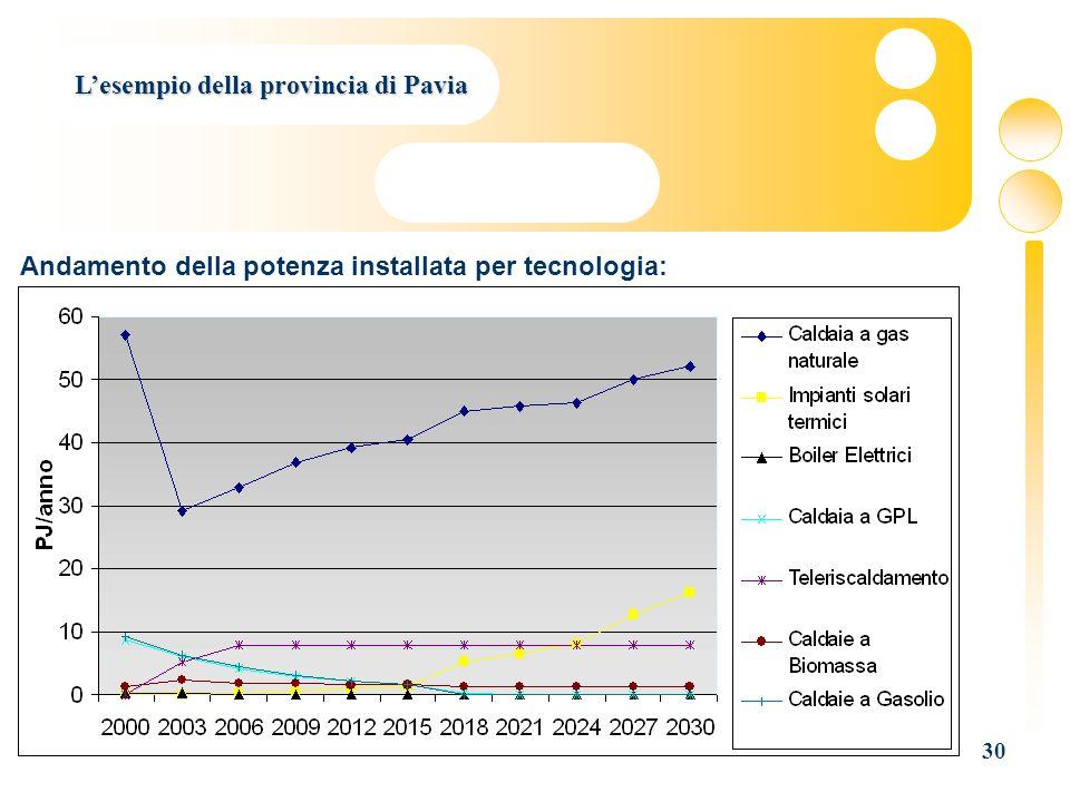 30 Lesempio della provincia di Pavia Andamento della potenza installata per tecnologia: