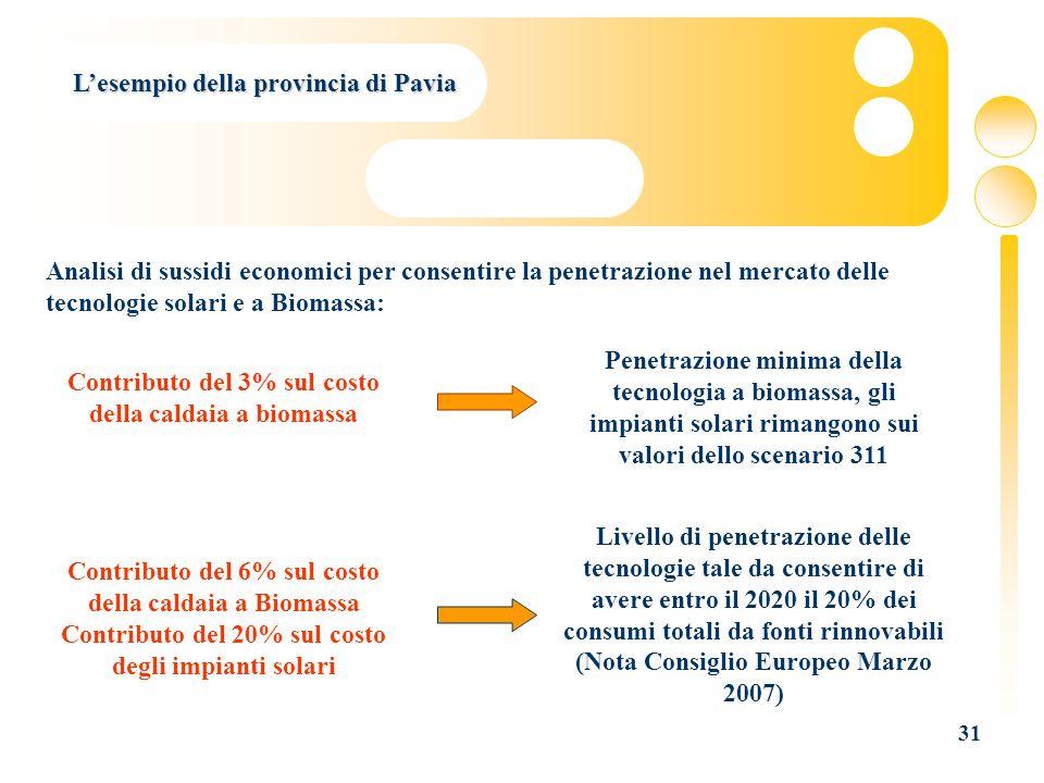 31 Lesempio della provincia di Pavia Analisi di sussidi economici per consentire la penetrazione nel mercato delle tecnologie solari e a Biomassa: Con