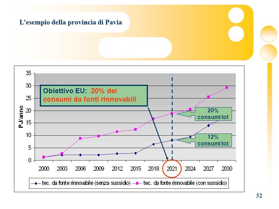 32 Lesempio della provincia di Pavia Obiettivo EU: 20% dei consumi da fonti rinnovabili 12% consumi tot 20% consumi tot