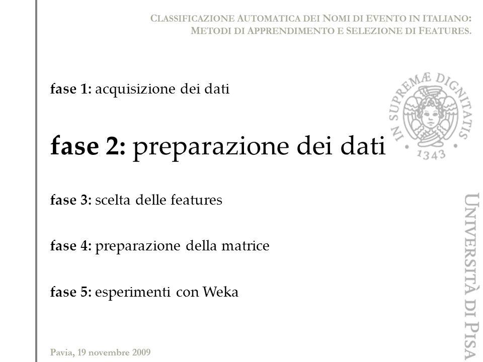fase 1: acquisizione dei dati fase 2: preparazione dei dati fase 3: scelta delle features fase 4: preparazione della matrice fase 5: esperimenti con W