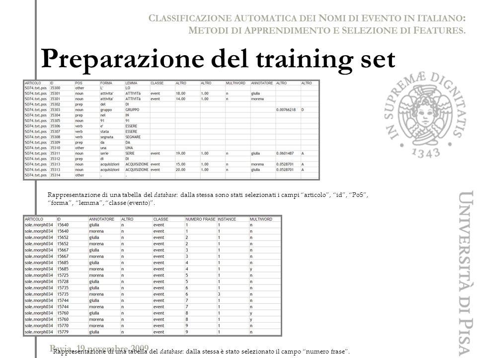 Rappresentazione di una tabella del database: dalla stessa sono stati selezionati i campi articolo, id, PoS, forma, lemma, classe (evento). Rappresent