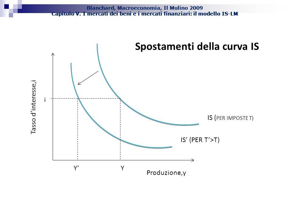 Blanchard, Macroeconomia, Il Mulino 2009 Capitolo V. I mercati dei beni e i mercati finanziari: il modello IS-LM IS (PER T>T) Y IS ( PER IMPOSTE T) i